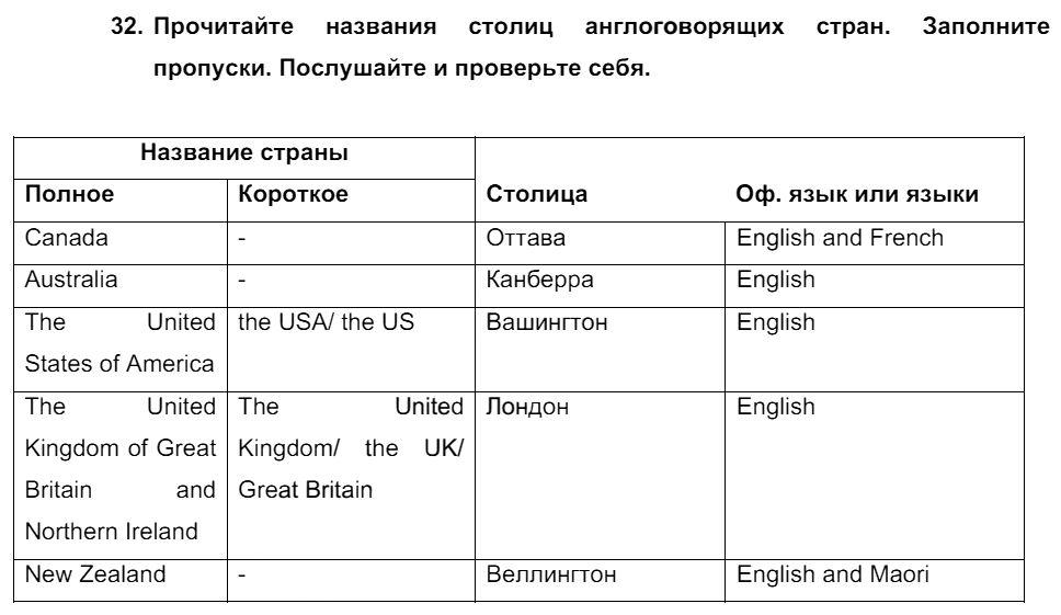 Английский язык 7 класс Биболетова М. З. Unit 2. Встречайте победителей международного соревнования тинейджеров / Разделы 1-9: 32