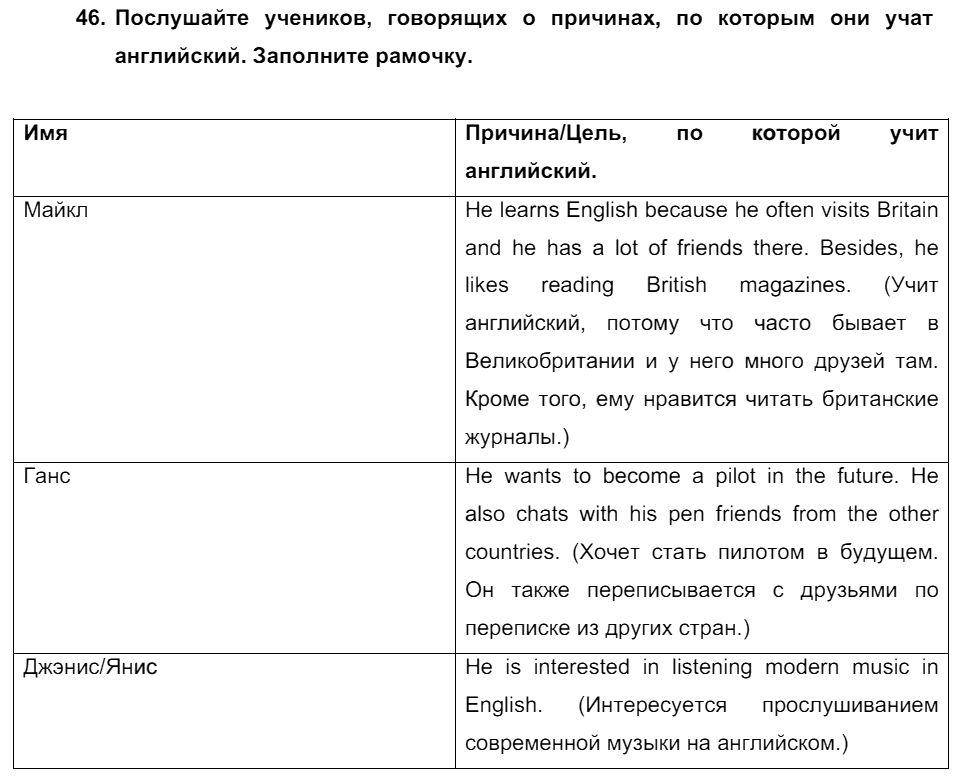 Английский язык 7 класс Биболетова М. З. Unit 2. Встречайте победителей международного соревнования тинейджеров / Разделы 1-9: 46