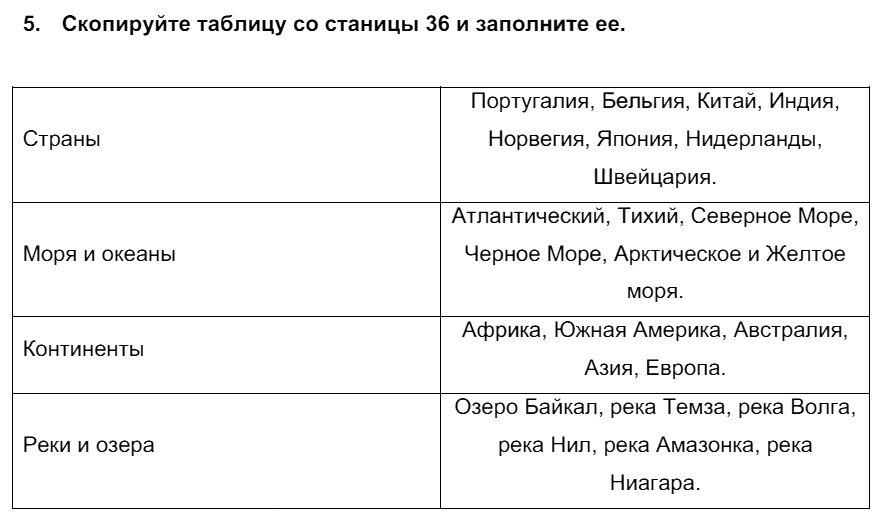 Английский язык 7 класс Биболетова М. З. Unit 2. Встречайте победителей международного соревнования тинейджеров / Домашняя работа: 5