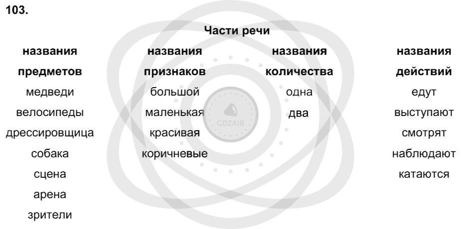 Русский язык 3 класс Соловейчик М. С. Упражнения: 103