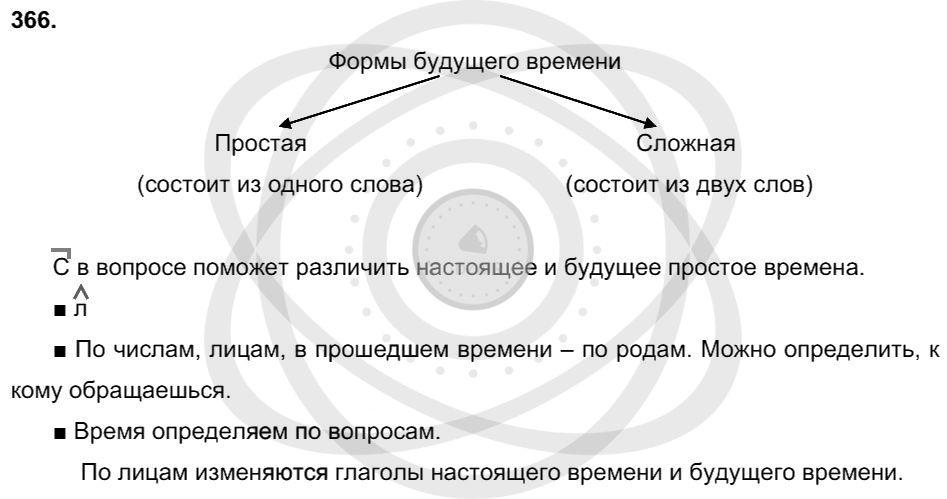 Русский язык 3 класс Соловейчик М. С. Упражнения: 366
