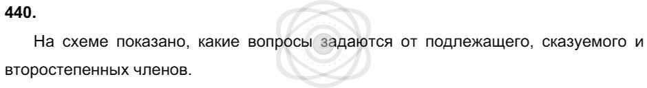 Русский язык 3 класс Соловейчик М. С. Упражнения: 440