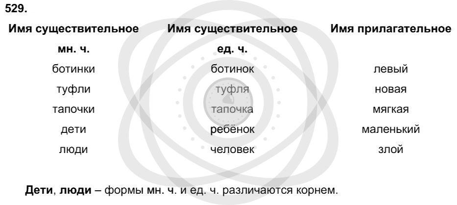 Русский язык 3 класс Соловейчик М. С. Упражнения: 529