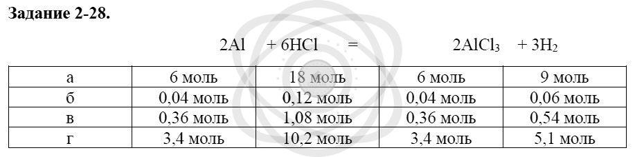 Химия 8 класс Кузнецова Н. Е. Глава 2. Химические реакции / Задания: 28