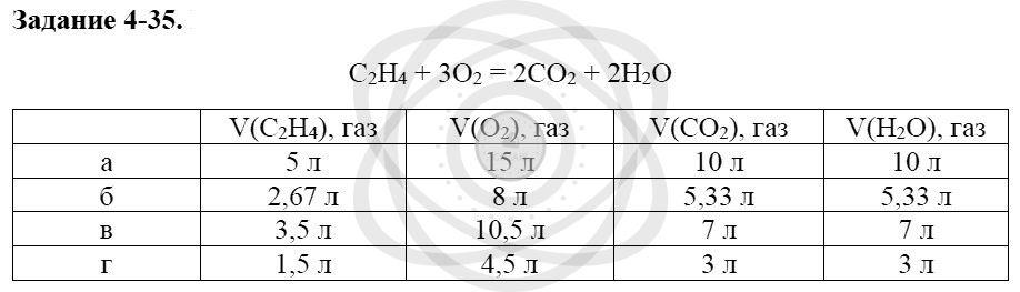 Химия 8 класс Кузнецова Н. Е. Глава 4. Газы. Кислород. Горение / Задания: 35