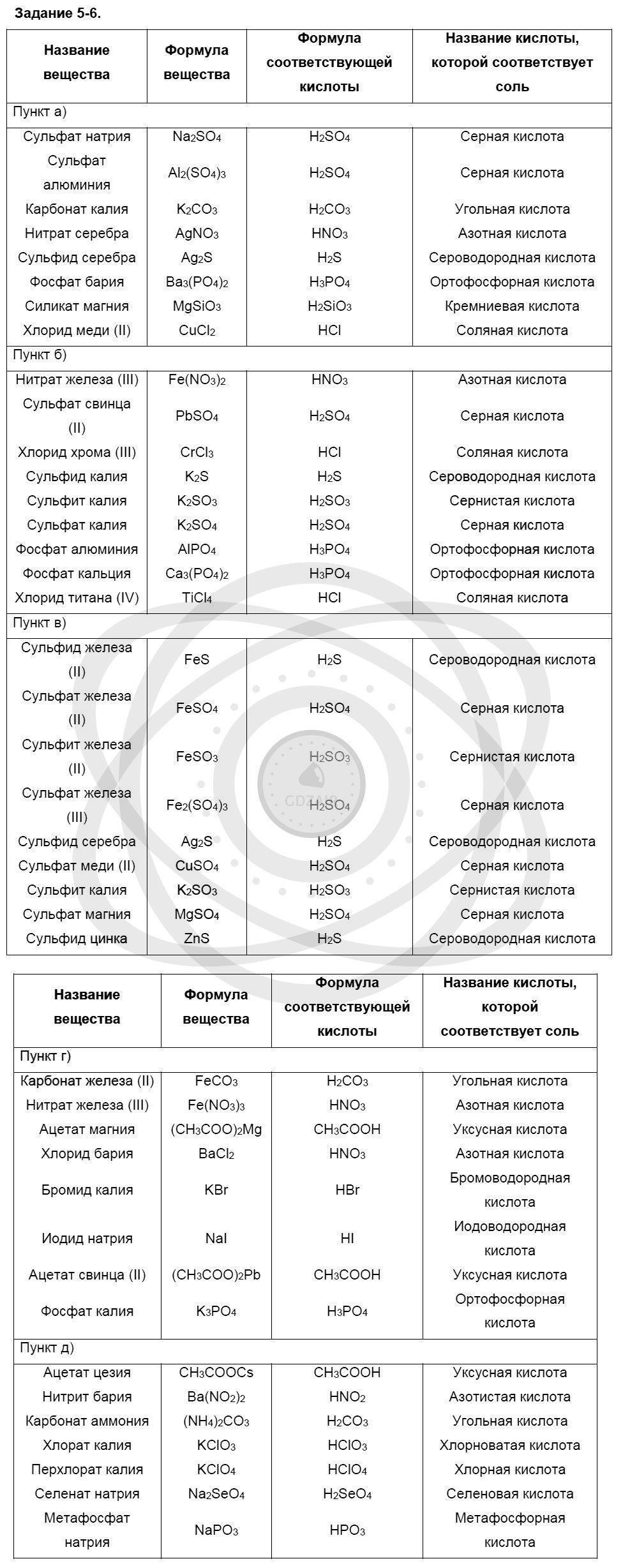Химия 8 класс Кузнецова Н. Е. Глава 5. Основные классы неорганических соединений / Задания: 6