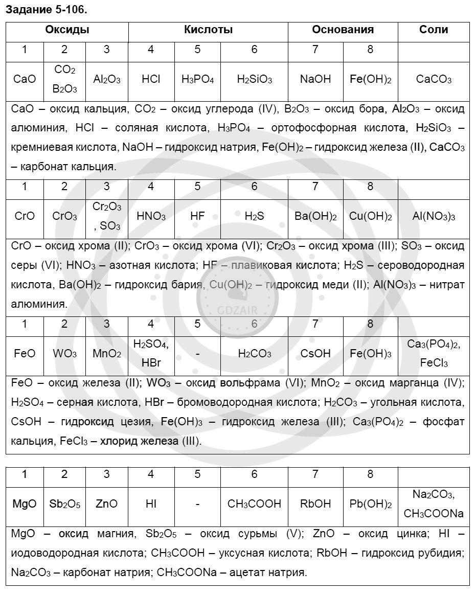 Химия 8 класс Кузнецова Н. Е. Глава 5. Основные классы неорганических соединений / Задания: 106