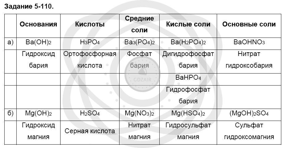 Химия 8 класс Кузнецова Н. Е. Глава 5. Основные классы неорганических соединений / Задания: 110