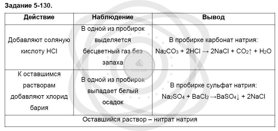 Химия 8 класс Кузнецова Н. Е. Глава 5. Основные классы неорганических соединений / Задания: 130