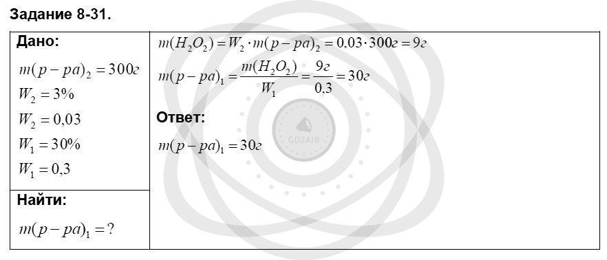 Химия 8 класс Кузнецова Н. Е. Глава 8. Водород. Галогены / Задания: 31