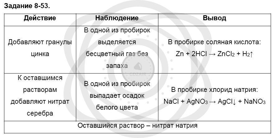 Химия 8 класс Кузнецова Н. Е. Глава 8. Водород. Галогены / Задания: 53