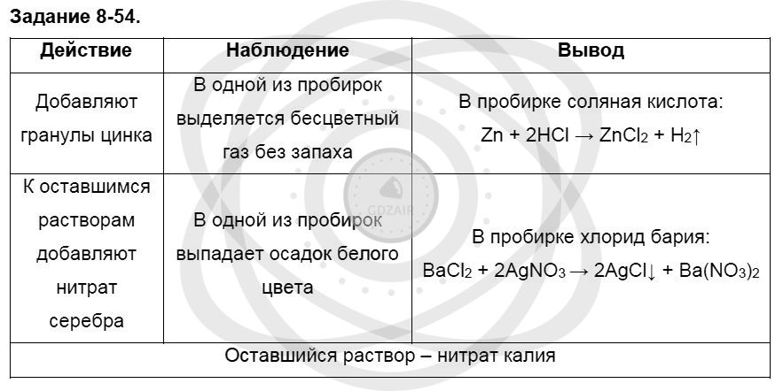 Химия 8 класс Кузнецова Н. Е. Глава 8. Водород. Галогены / Задания: 54