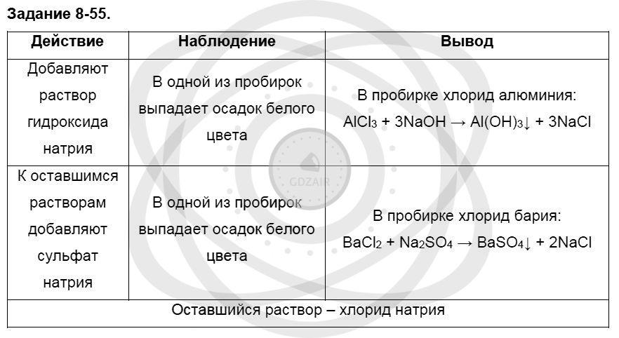 Химия 8 класс Кузнецова Н. Е. Глава 8. Водород. Галогены / Задания: 55