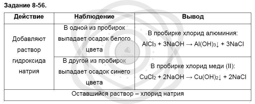 Химия 8 класс Кузнецова Н. Е. Глава 8. Водород. Галогены / Задания: 56