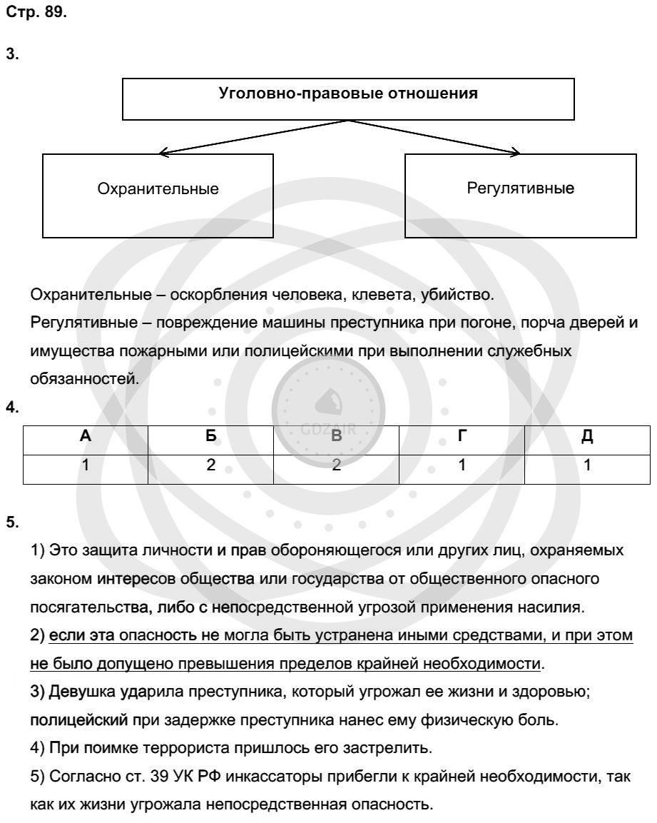 Обществознание 9 класс Котова О. А. Страницы: 89