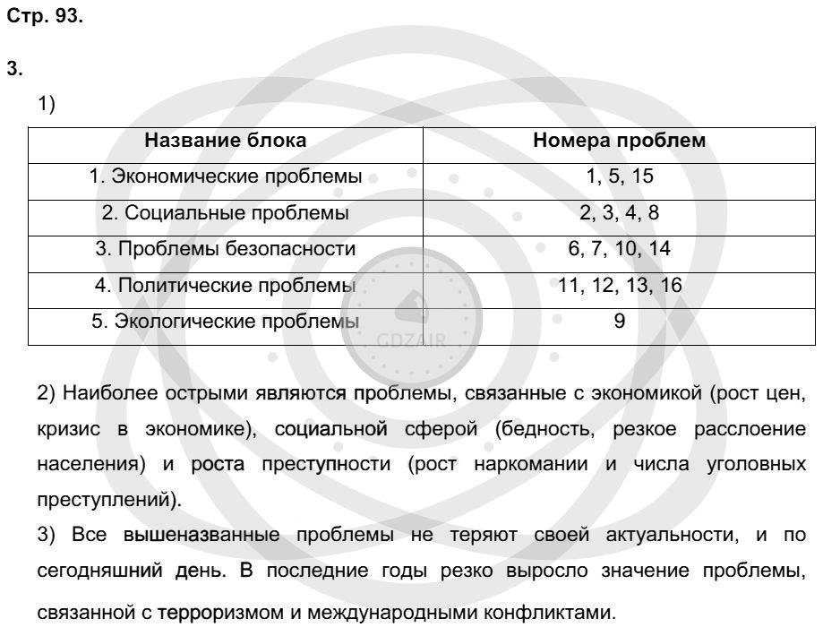 Обществознание 9 класс Котова О. А. Страницы: 93