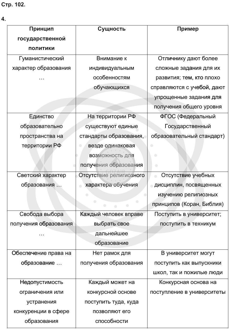Обществознание 9 класс Котова О. А. Страницы: 102