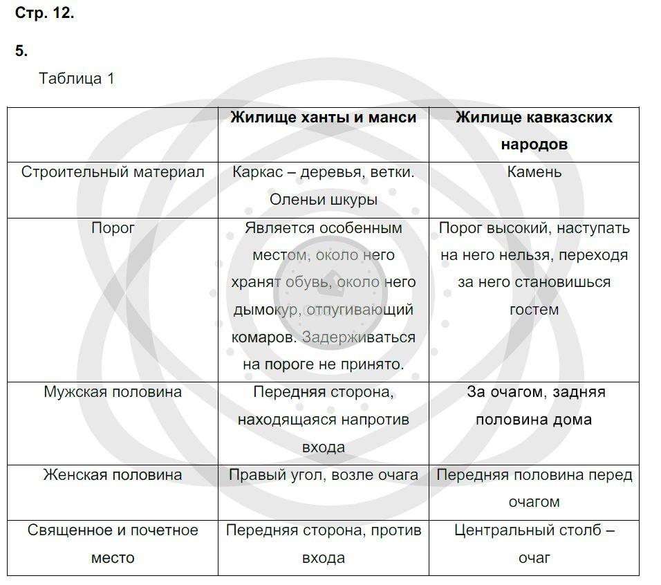Окружающий мир 3 класс Плешаков А. А. Страницы: 12