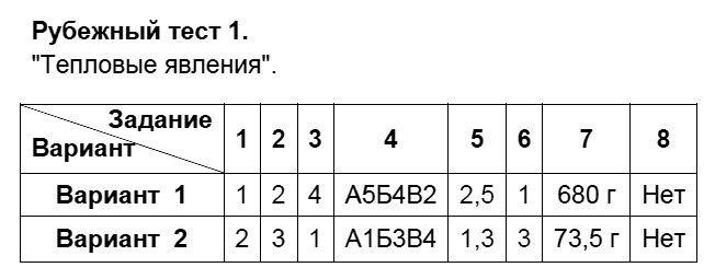 """Физика 8 класс Слепнева Н. И. Тесты / Рубежные тесты: №1. """"Тепловые явления""""."""
