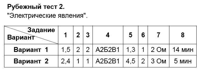 """Физика 8 класс Слепнева Н. И. Тесты / Рубежные тесты: №2. """"Электрические явления""""."""
