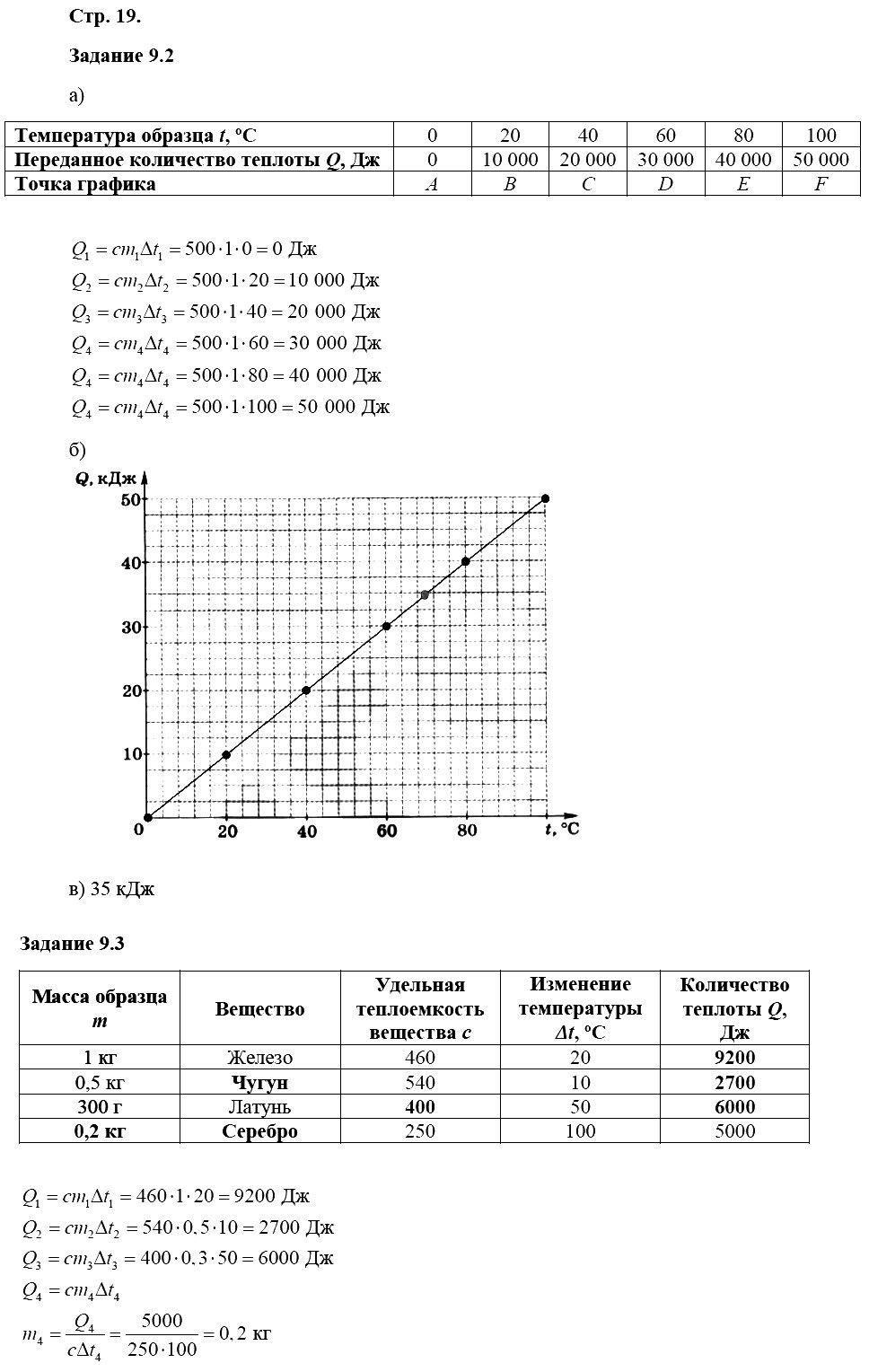 Физика 8 класс Ханнанова Т. А. Страницы: 19