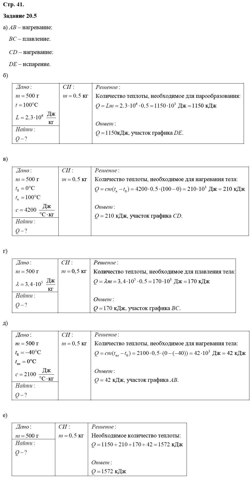 Физика 8 класс Ханнанова Т. А. Страницы: 41