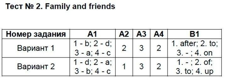 Английский язык 9 класс Сахаров Е. В. Тесты: №2. Family and friends