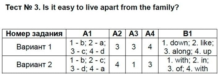 Английский язык 9 класс Сахаров Е. В. Тесты: №3. Is it easy to live apart from the family?