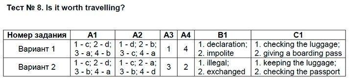 Английский язык 9 класс Сахаров Е. В. Тесты: №8. Is it worth travelling?