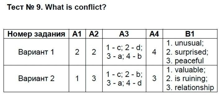 Английский язык 9 класс Сахаров Е. В. Тесты: №9. What is conflict?