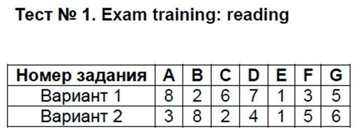 Английский язык 9 класс Сахаров Е. В. Exam training: reading: №1