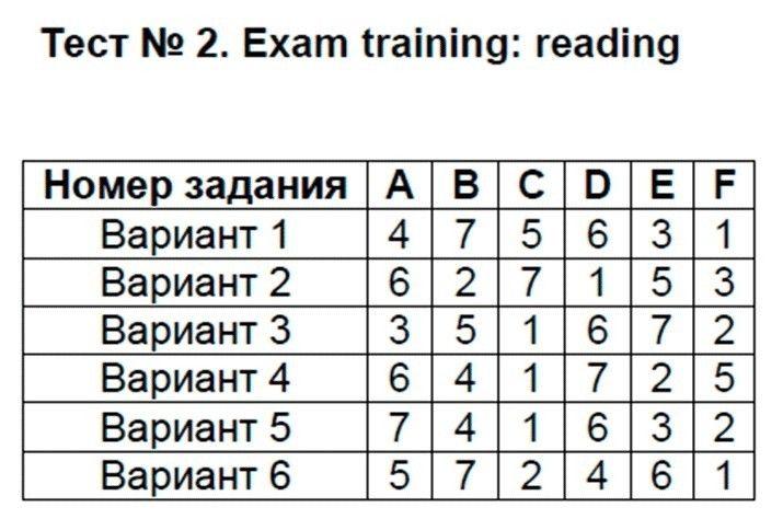 Английский язык 9 класс Сахаров Е. В. Exam training: reading: №2
